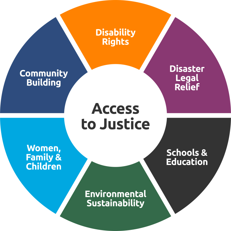 Access to Justice infographic